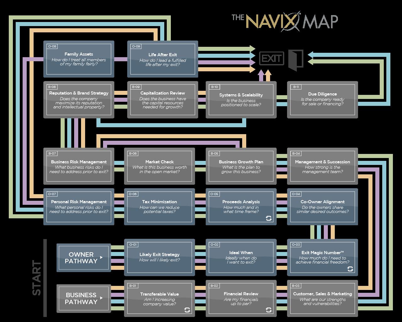 The NAVIX Map