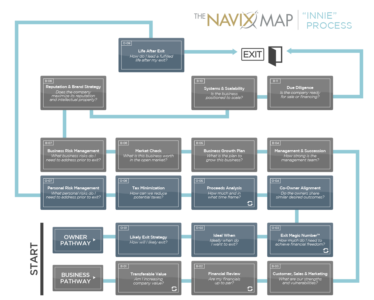 The NAVIX Map   The Innie Process