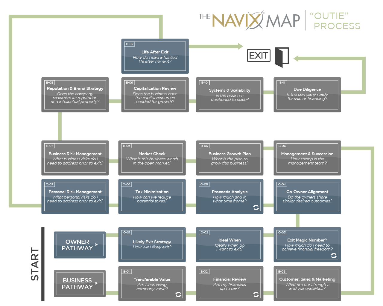 The NAVIX Map   The Outie Process