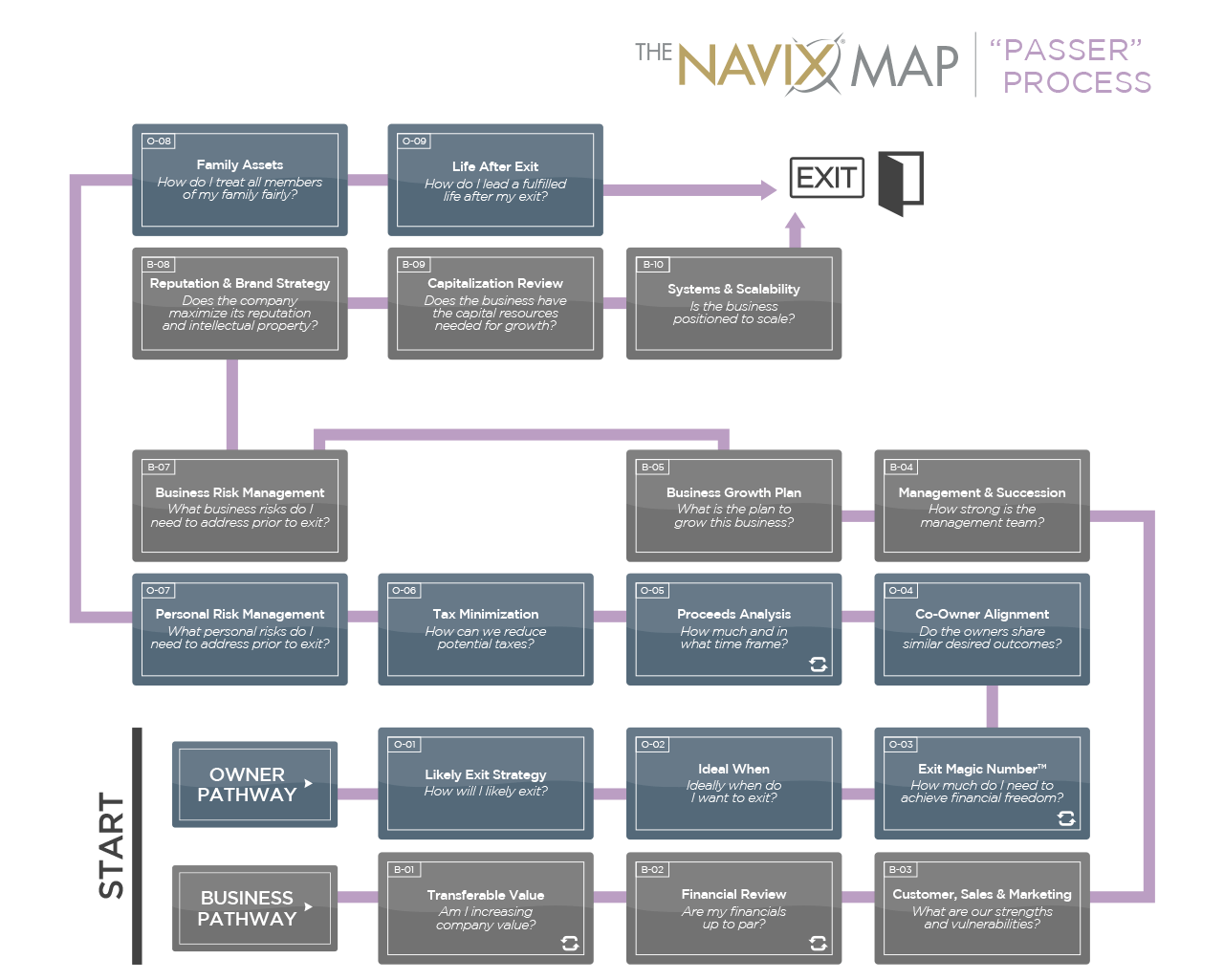 The NAVIX Map   The Passer Process
