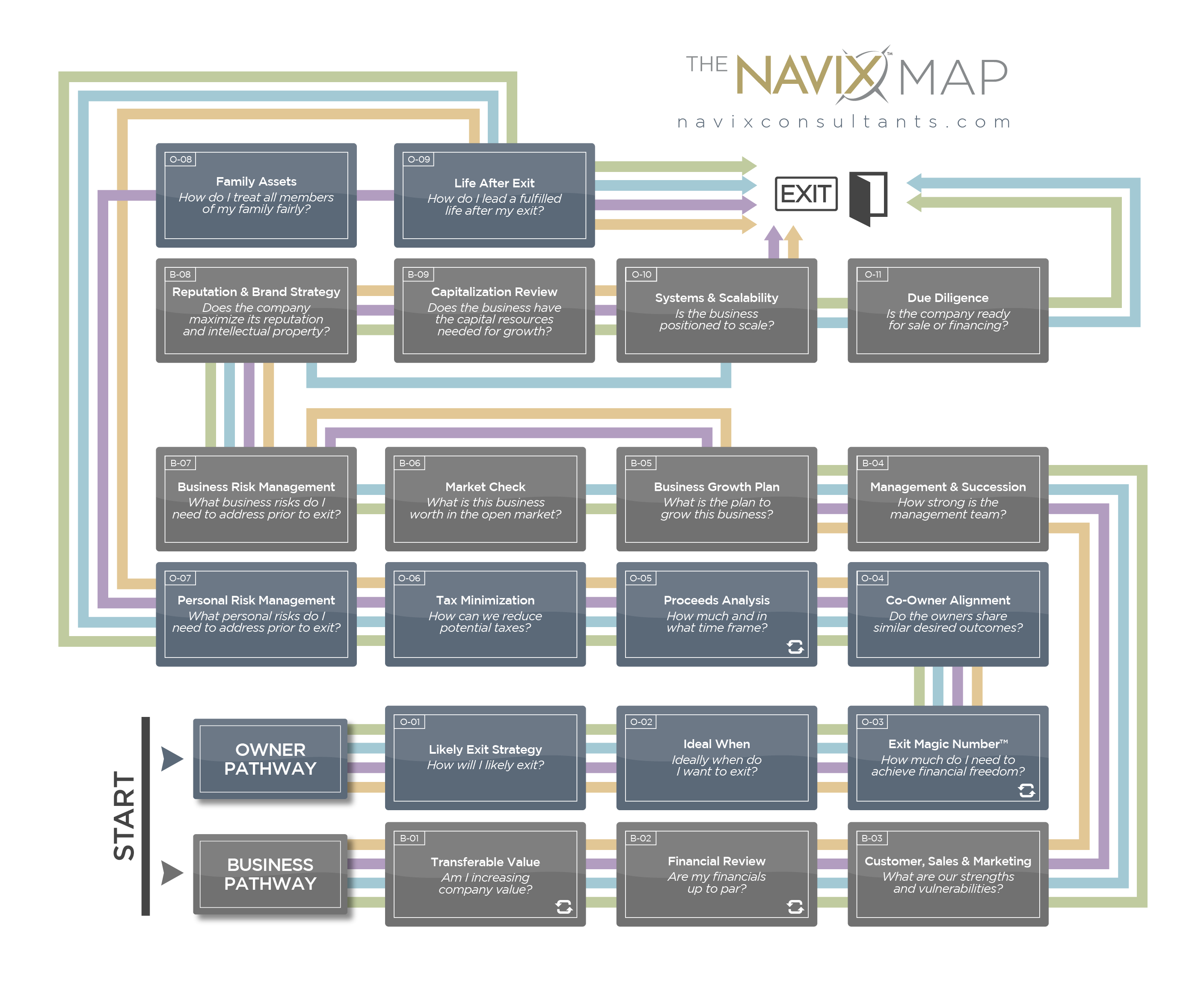 The NAVIX Map