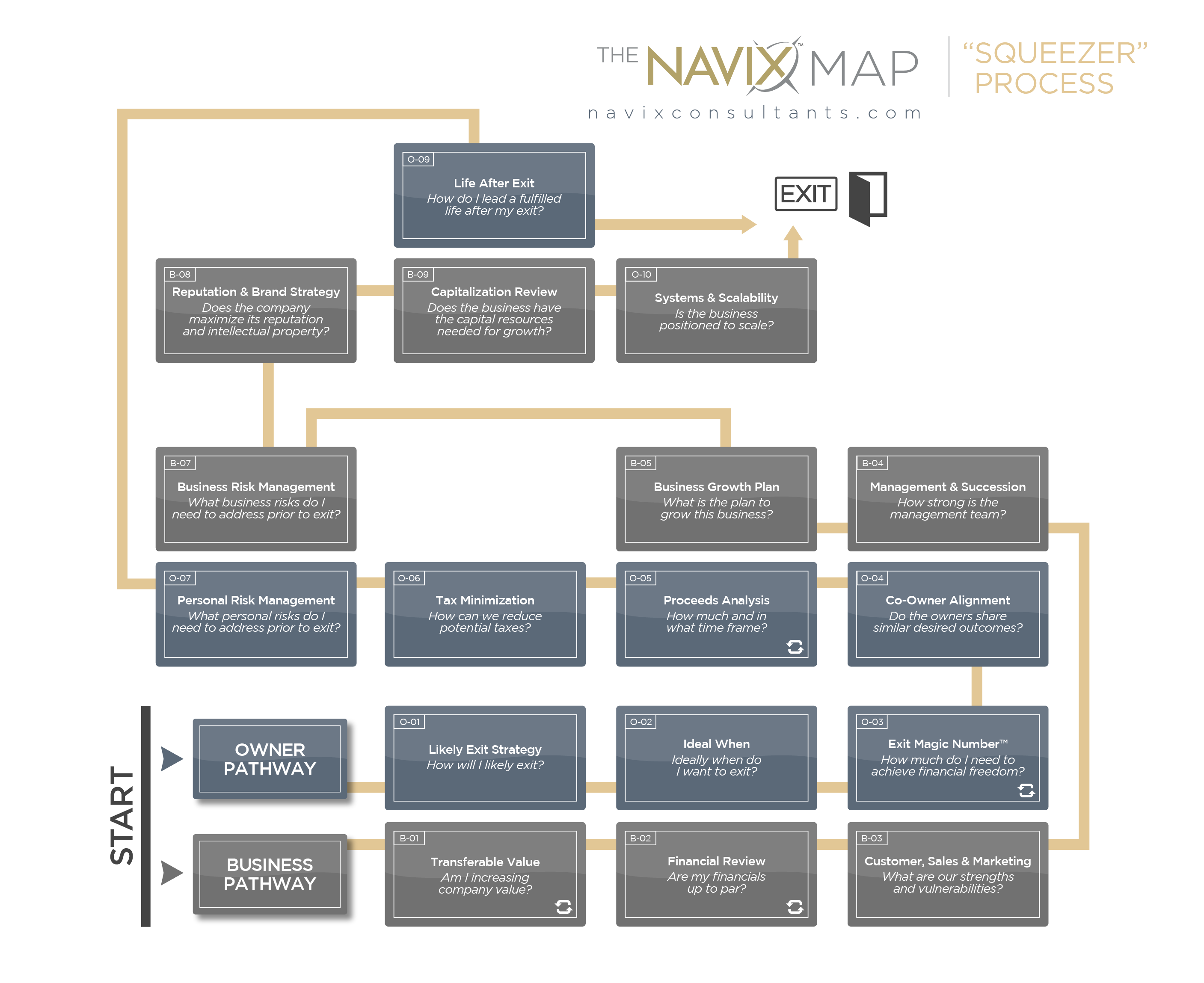 The NAVIX Map | The Squeezer Process